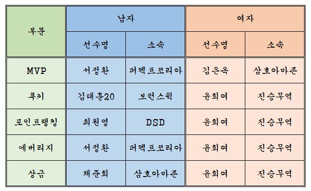 2016년도부문별수상자.png